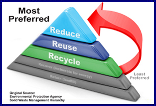 reduce reuse recycle pyramid