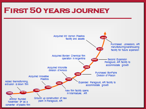 Anchor History of Growth timeline